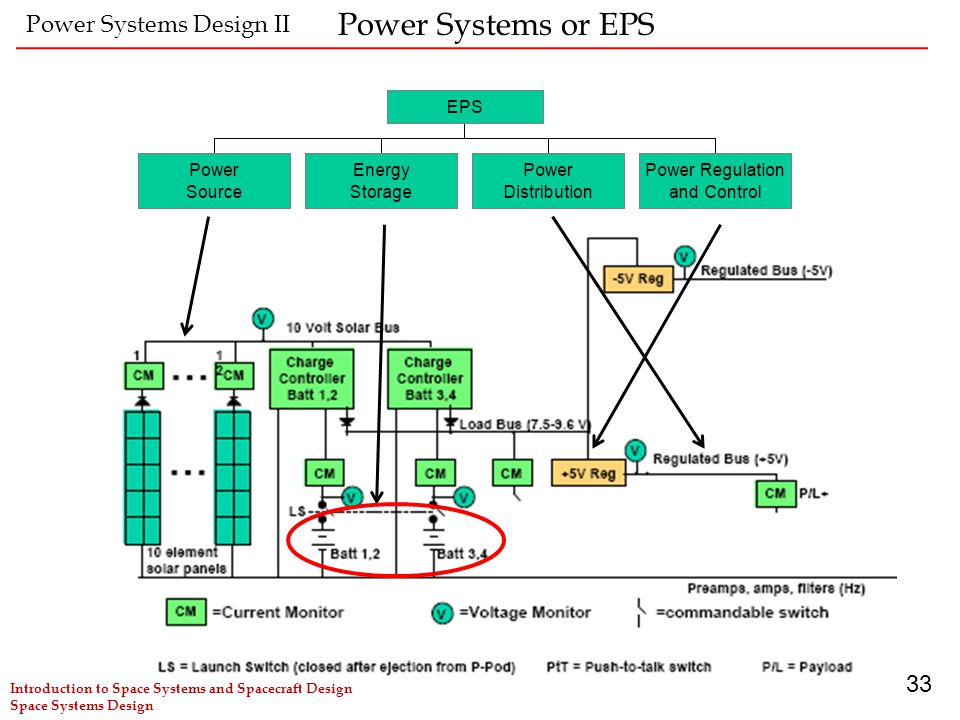 Power Systems or EPS Power Systems Design II 33