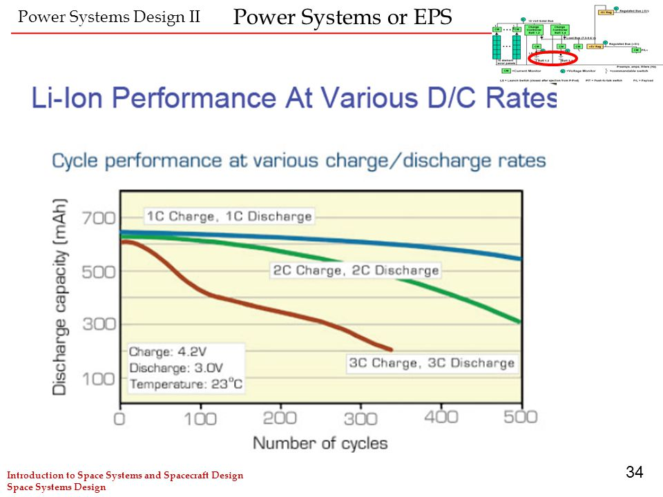 Power Systems or EPS Power Systems Design II 34