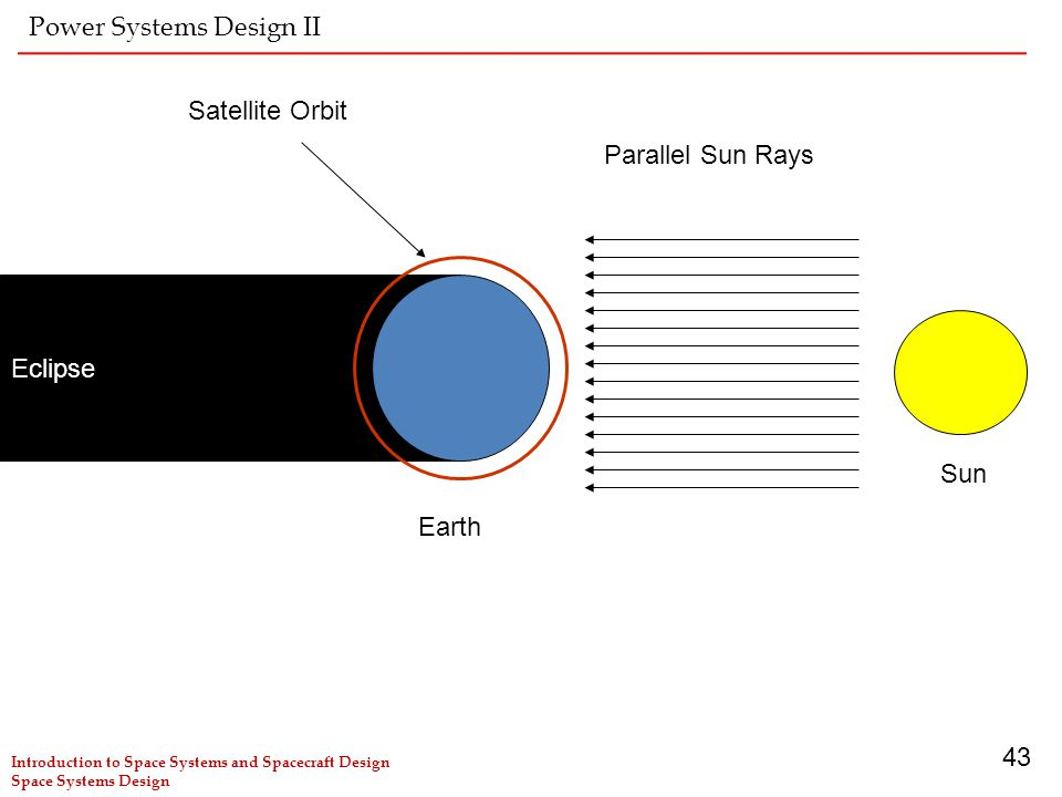 Power Systems Design II