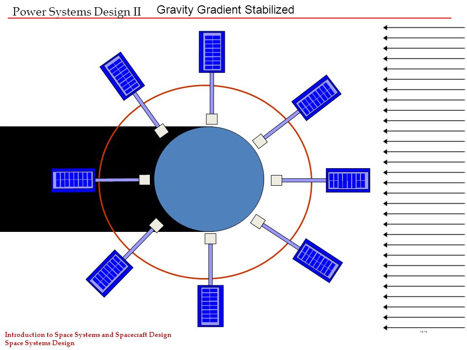 Power Systems Design II Gravity Gradient Stabilized