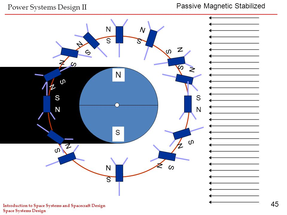 N Power Systems Design II Passive Magnetic Stabilized S N S N S N S N