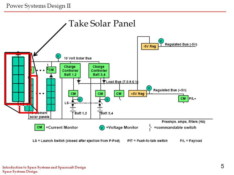 Take Solar Panel Power Systems Design II 5