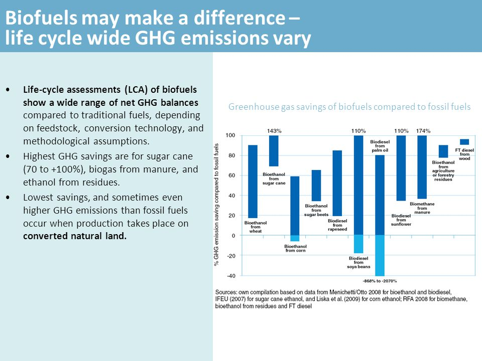 Biofuels may make a difference – life cycle wide GHG emissions vary
