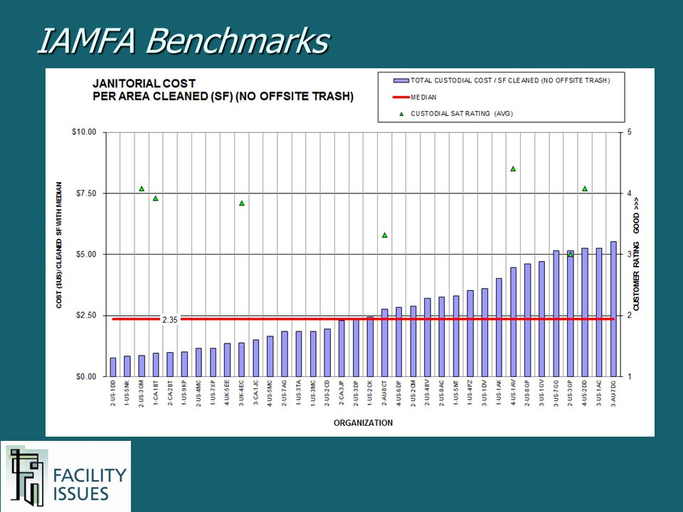 IAMFA Benchmarks Example of a typical benchmarking chart showing costs and quality measures