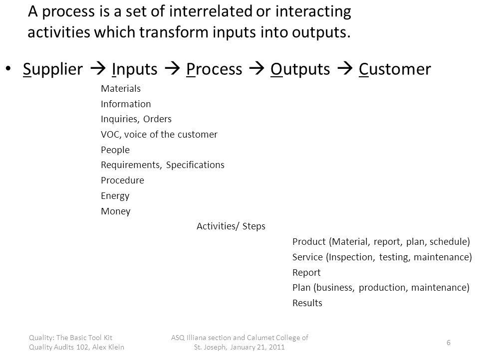 Supplier  Inputs  Process  Outputs  Customer