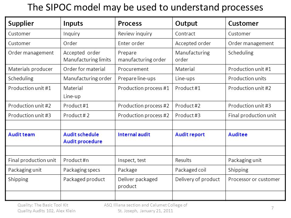 The SIPOC model may be used to understand processes