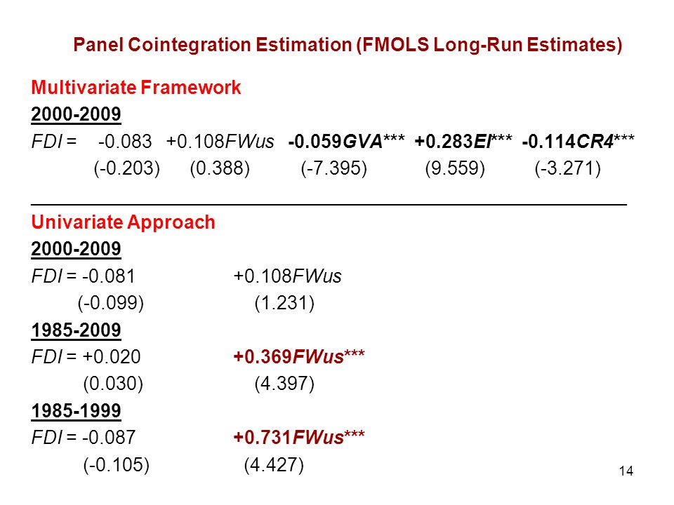 Panel Cointegration Estimation (FMOLS Long-Run Estimates)