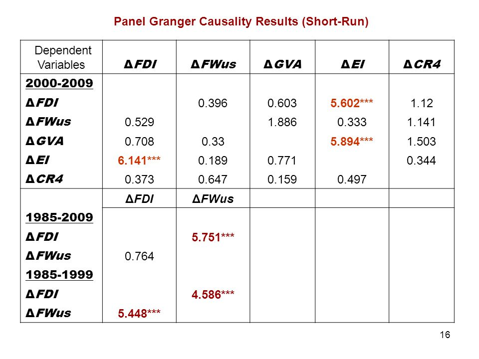 Panel Granger Causality Results (Short-Run)