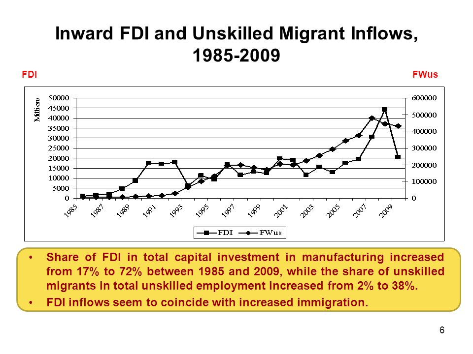 Inward FDI and Unskilled Migrant Inflows, 1985-2009