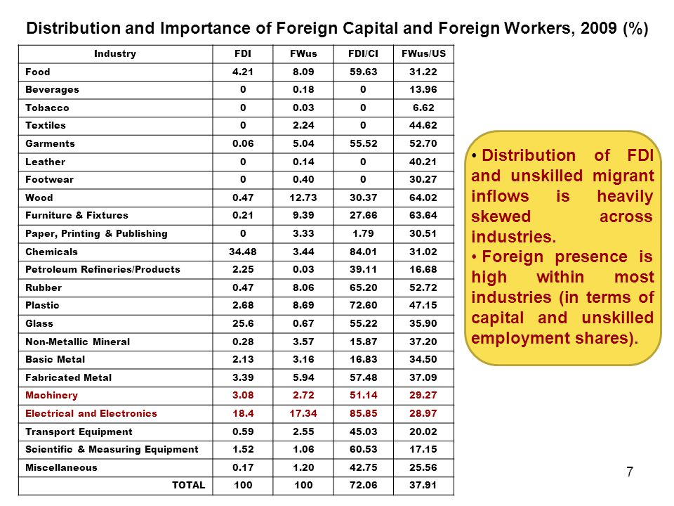 Distribution and Importance of Foreign Capital and Foreign Workers, 2009 (%)