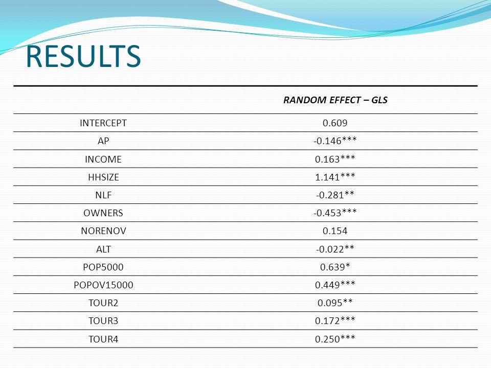 RESULTS RANDOM EFFECT – GLS INTERCEPT 0.609 AP -0.146*** INCOME