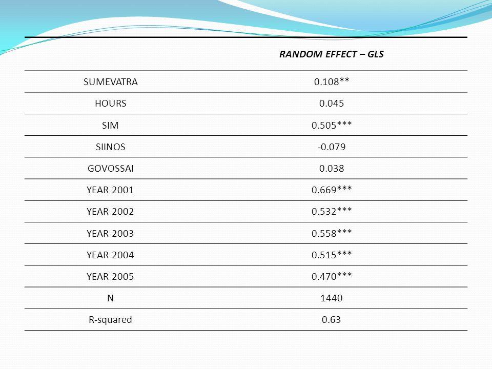 RANDOM EFFECT – GLS SUMEVATRA. 0.108** HOURS. 0.045. SIM. 0.505*** SIINOS. -0.079. GOVOSSAI.