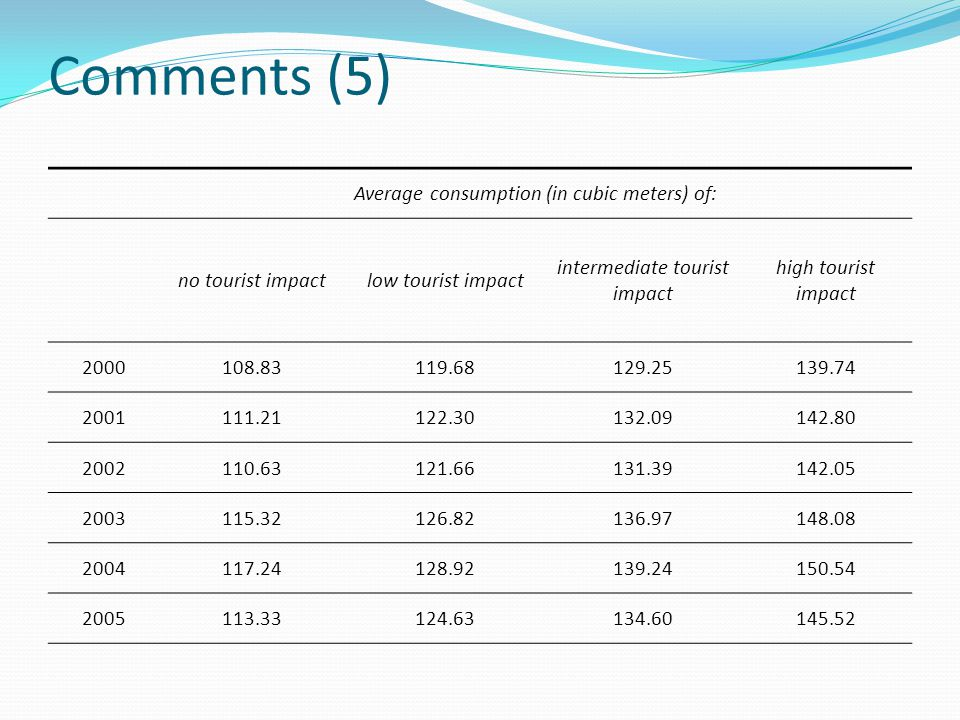 Comments (5) Average consumption (in cubic meters) of: