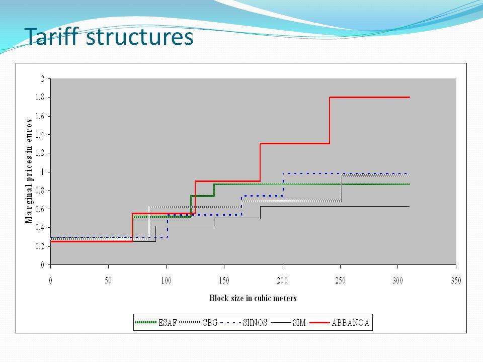 Tariff structures