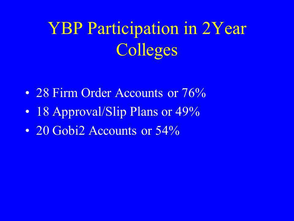 YBP Participation in 2Year Colleges