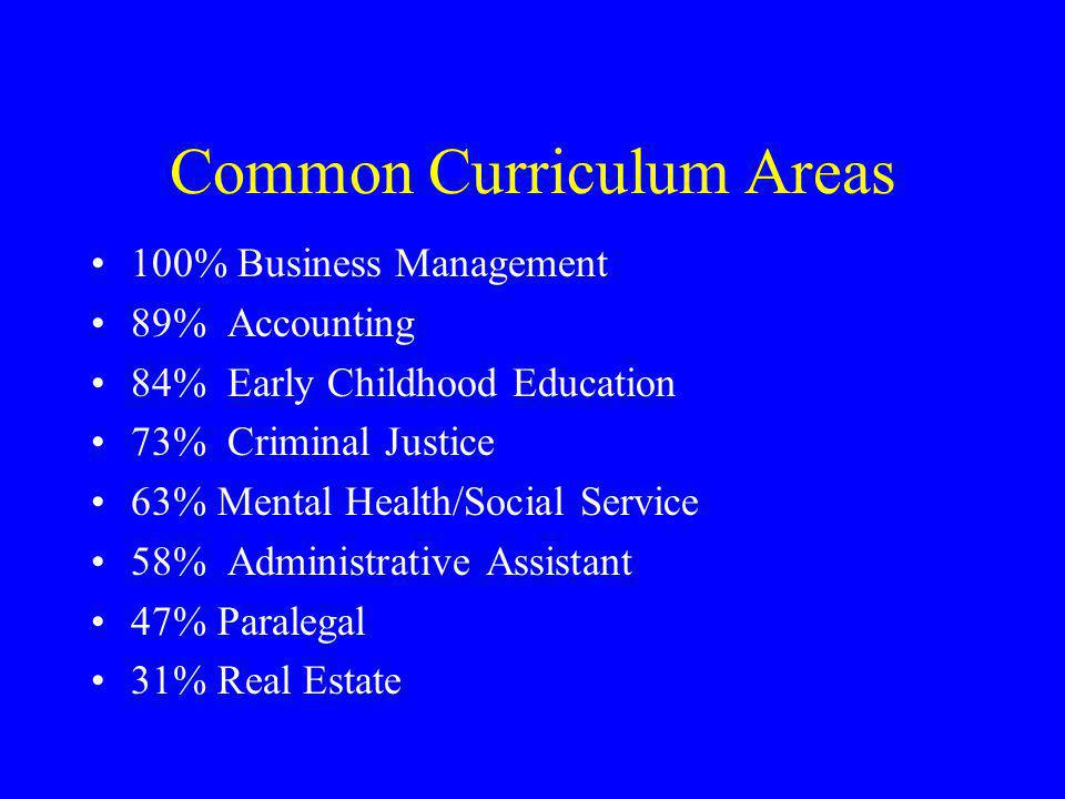 Common Curriculum Areas