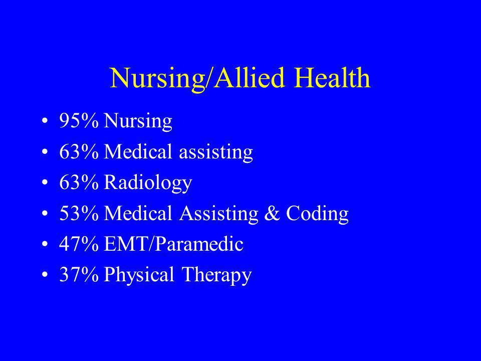Nursing/Allied Health