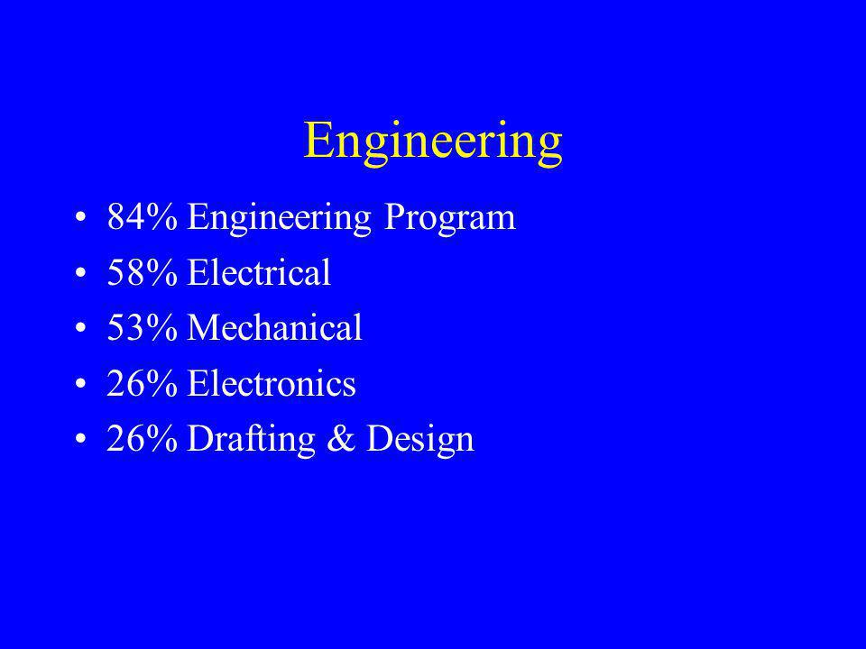 Engineering 84% Engineering Program 58% Electrical 53% Mechanical