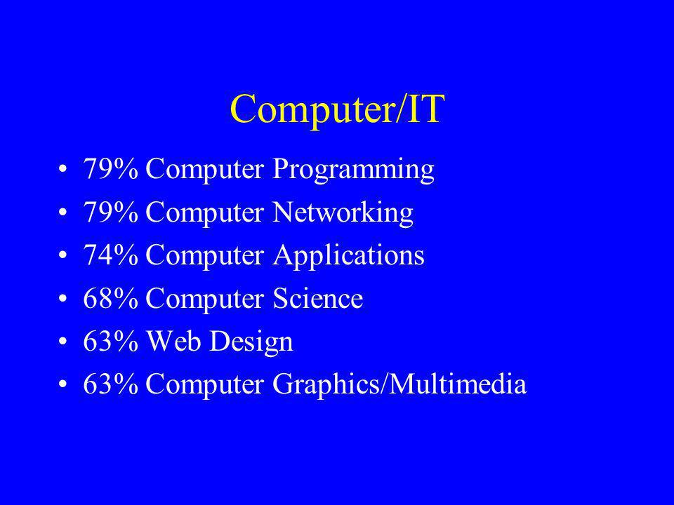 Computer/IT 79% Computer Programming 79% Computer Networking