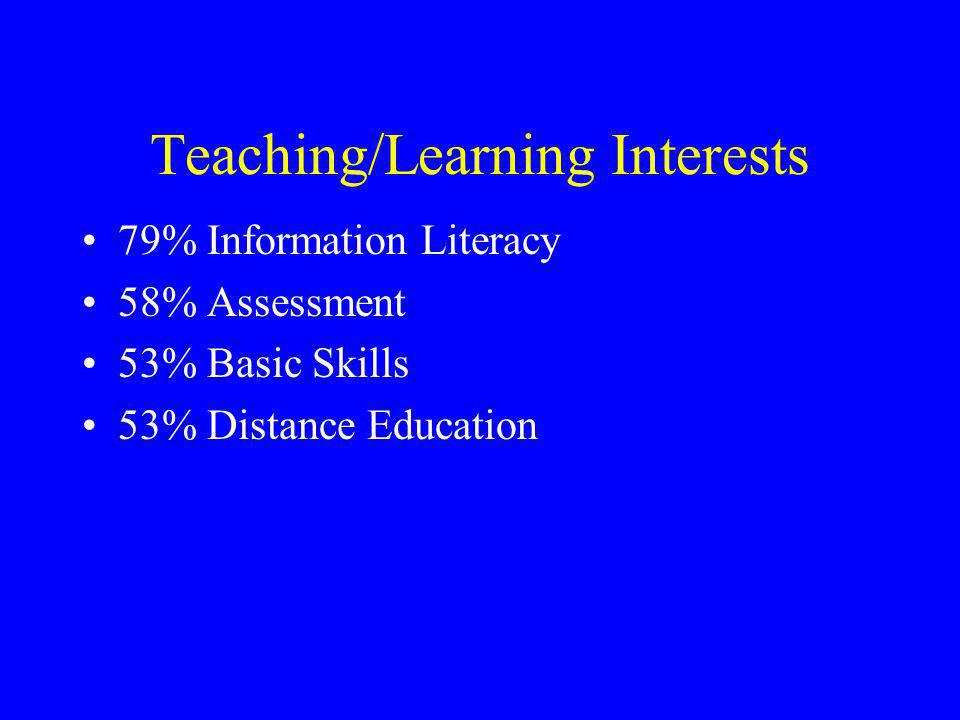 Teaching/Learning Interests