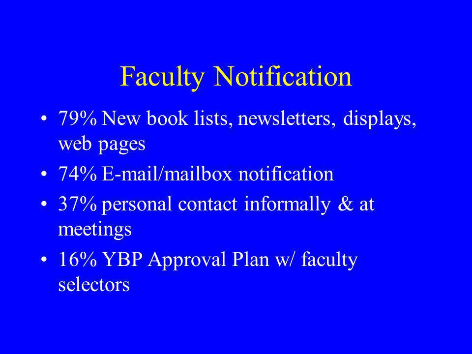 Faculty Notification 79% New book lists, newsletters, displays, web pages. 74% E-mail/mailbox notification.
