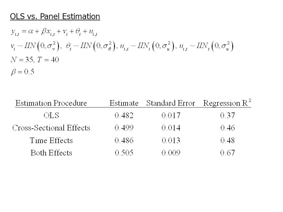 OLS vs. Panel Estimation