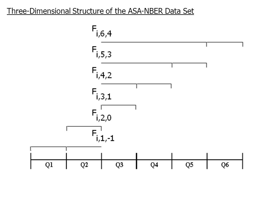 Three-Dimensional Structure of the ASA-NBER Data Set