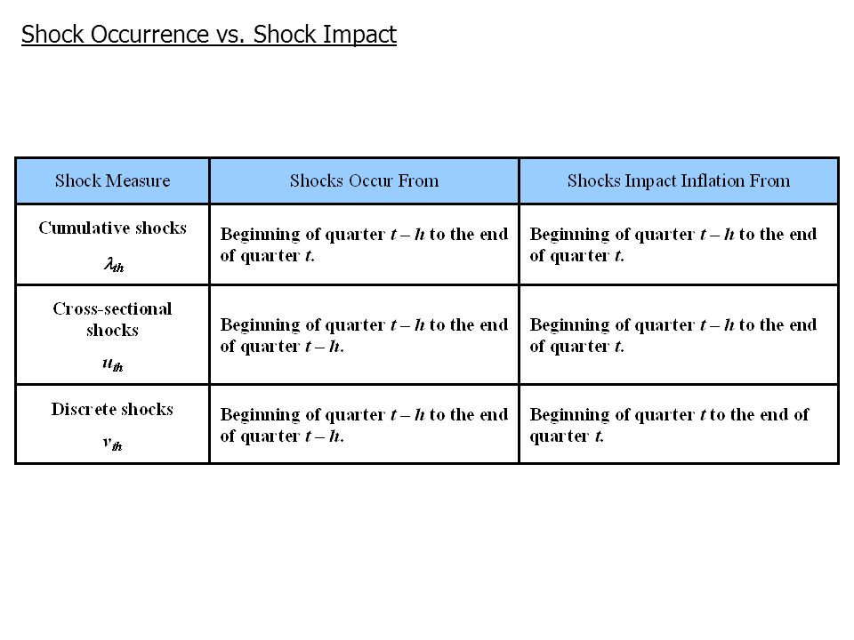 Shock Occurrence vs. Shock Impact