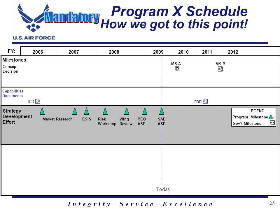 Program X Schedule How we got to this point!