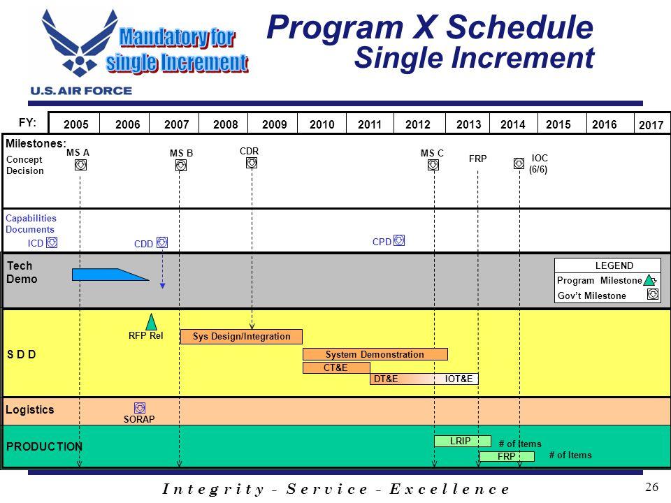 Program X Schedule Single Increment