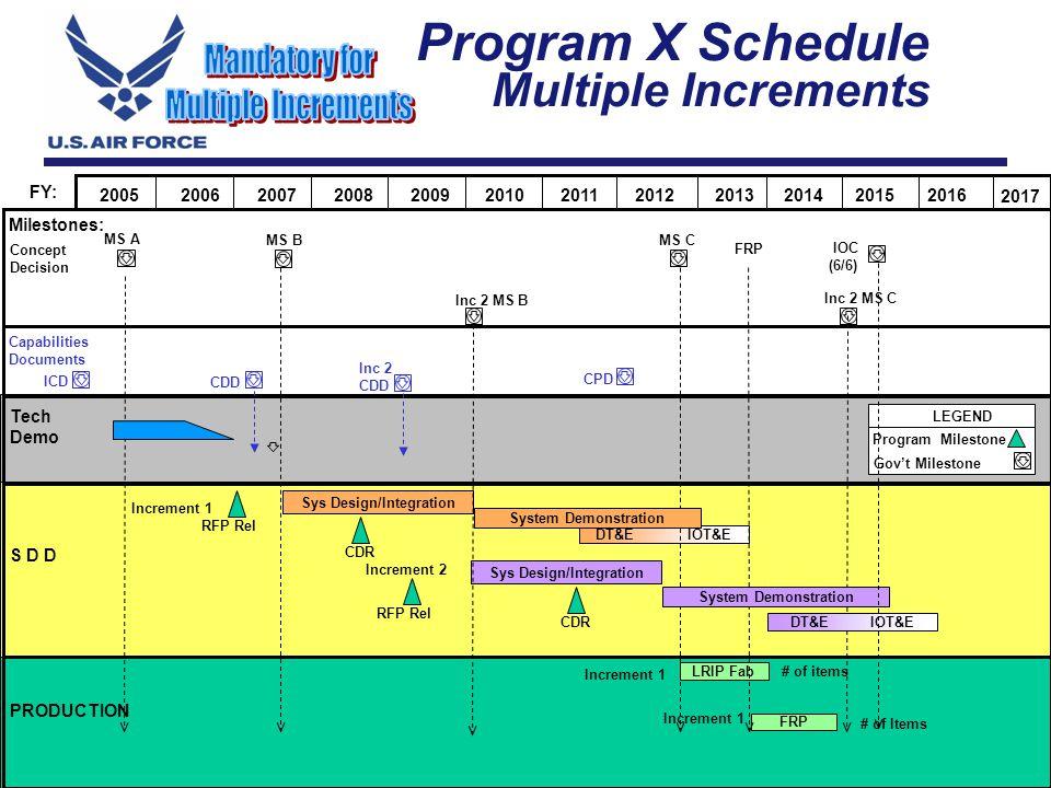 Program X Schedule Multiple Increments