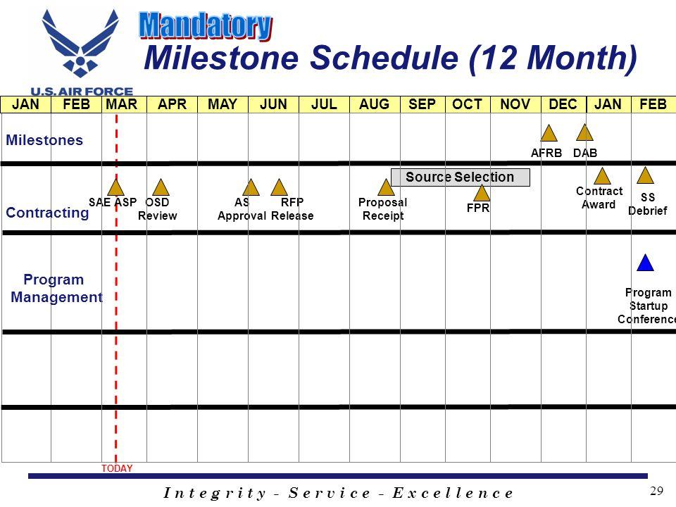 Milestone Schedule (12 Month)