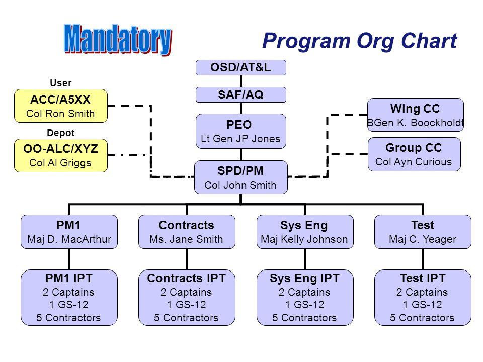 Mandatory Program Org Chart OSD/AT&L ACC/A5XX SAF/AQ Wing CC PEO