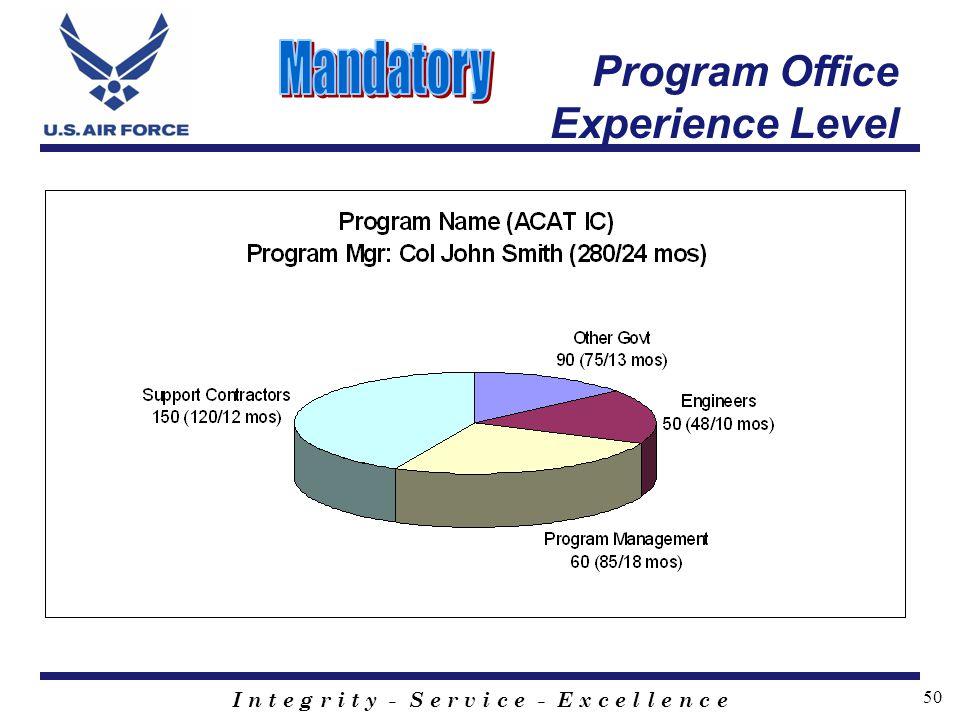 Mandatory Program Office Experience Level