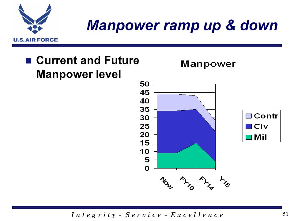 Manpower ramp up & down Current and Future Manpower level
