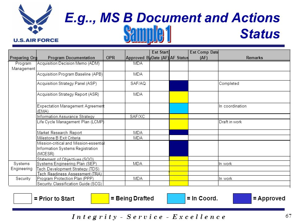 E.g.., MS B Document and Actions Status