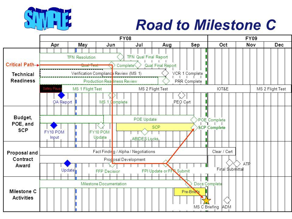 SAMPLE Road to Milestone C FY08 FY09 Apr May Jun Jul Aug Sep Oct Nov