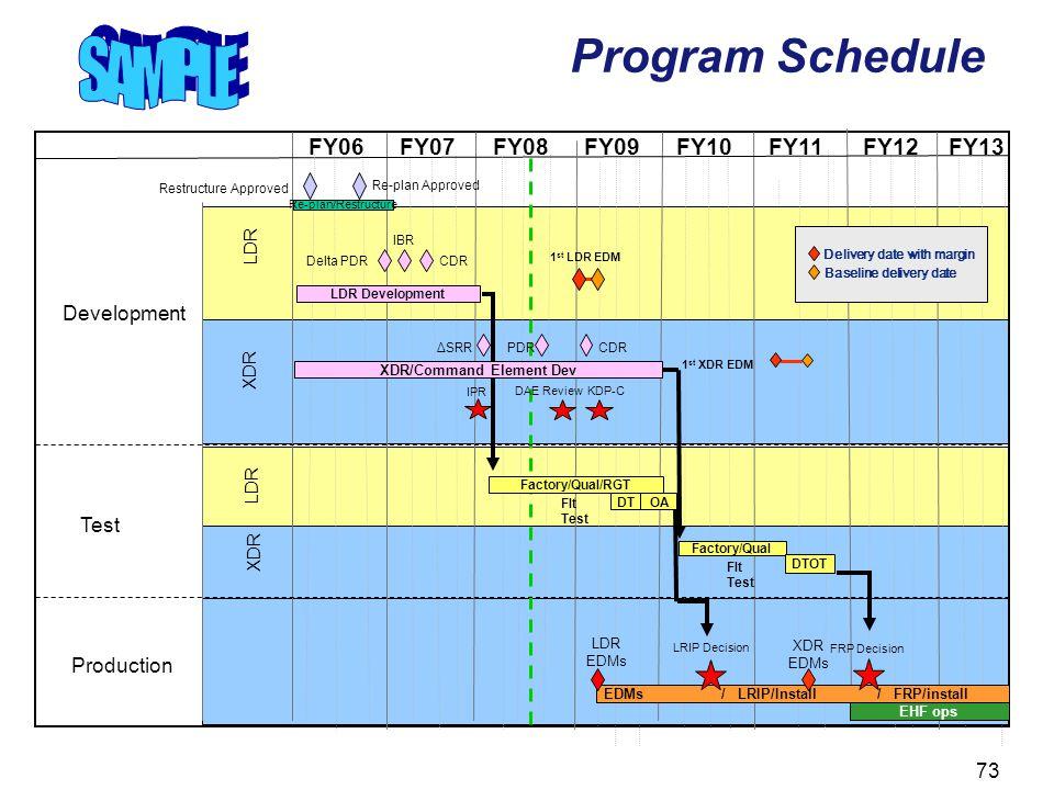 SAMPLE Program Schedule FY06 FY07 FY08 FY09 FY10 FY11 FY12 FY13