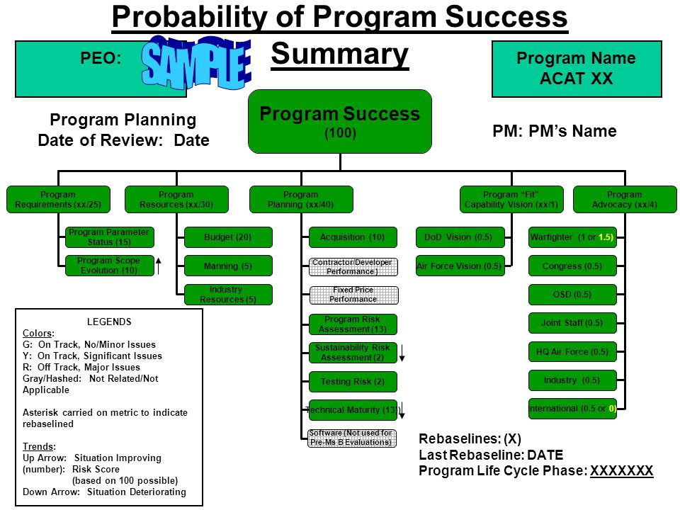 SAMPLE Probability of Program Success Summary PEO: PM: PM's Name