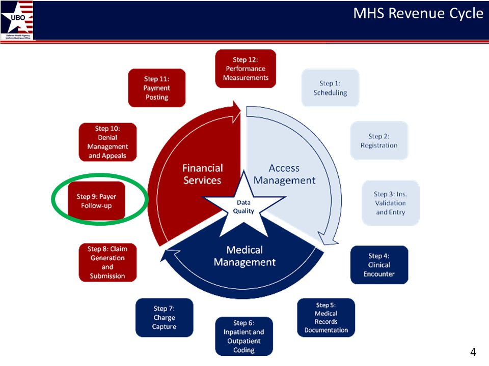 MHS Revenue Cycle