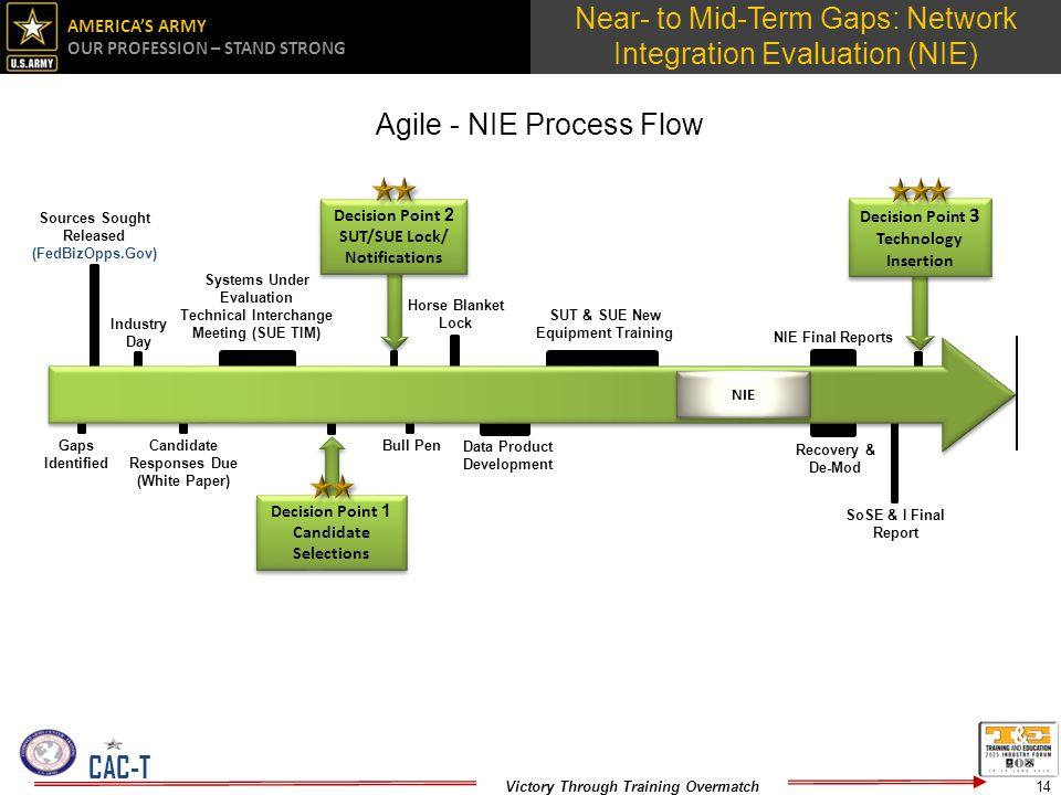Agile - NIE Process Flow