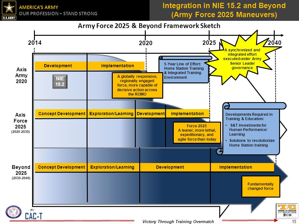 Integration in NIE 15.2 and Beyond (Army Force 2025 Maneuvers)