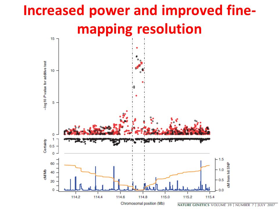 Increased power and improved fine-mapping resolution
