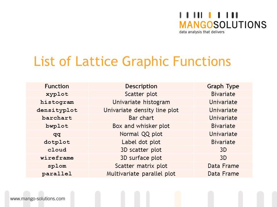 List of Lattice Graphic Functions