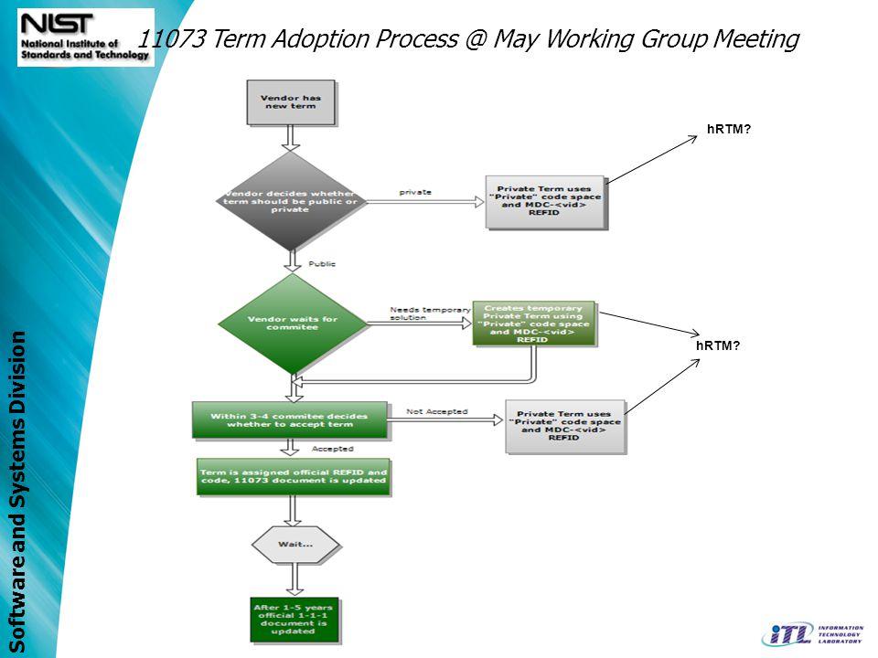11073 Term Adoption Process @ May Working Group Meeting