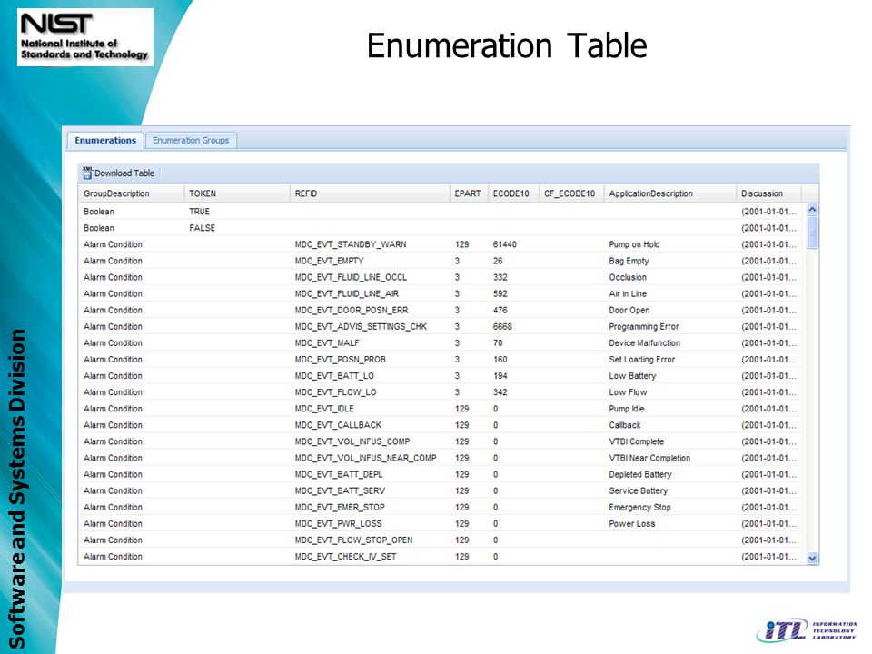Enumeration Table