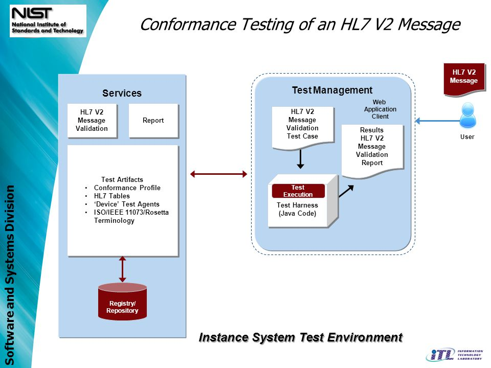 Conformance Testing of an HL7 V2 Message