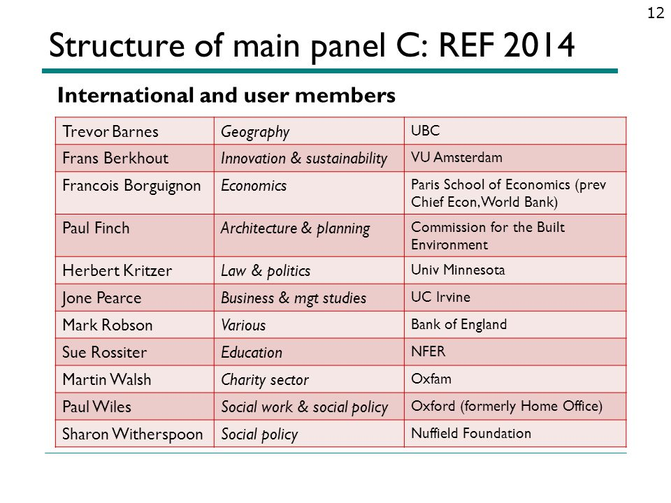 Structure of main panel C: REF 2014