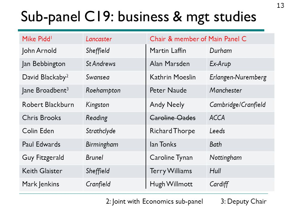 Sub-panel C19: business & mgt studies