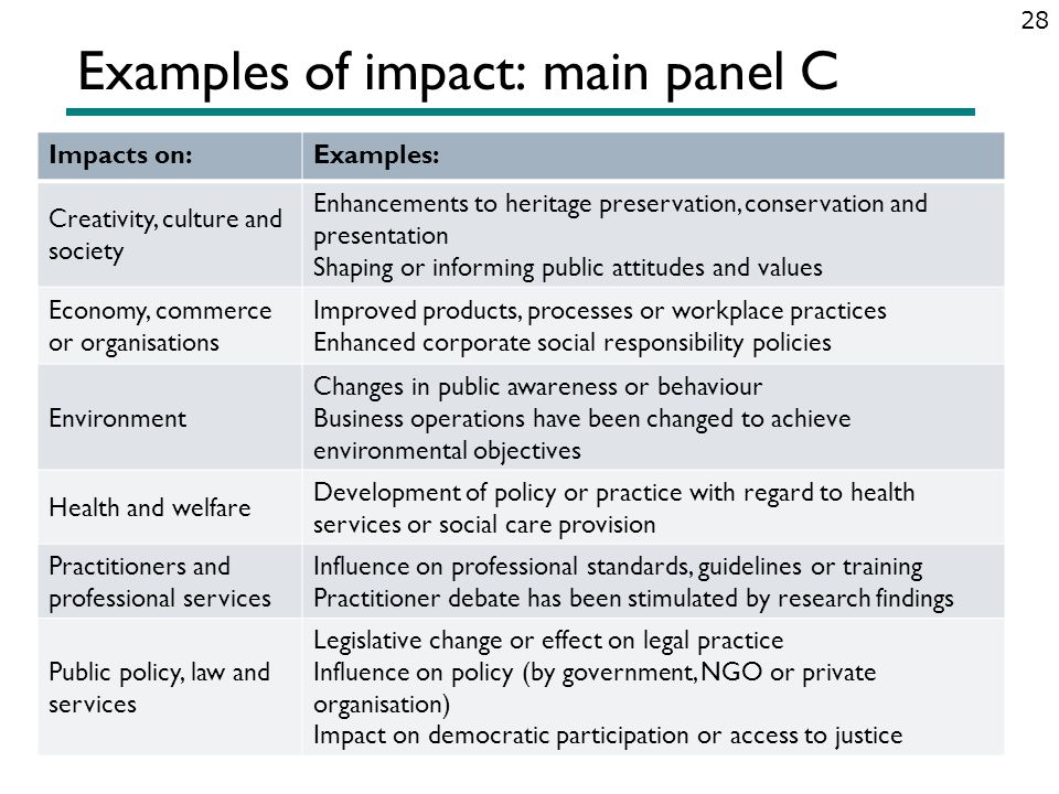 Examples of impact: main panel C